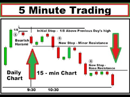 How To Trade Candlestick Chart Patterns Trading With The 5 Minute Chart With Price Action How To Analyse 5 Minute Candlestick Chart