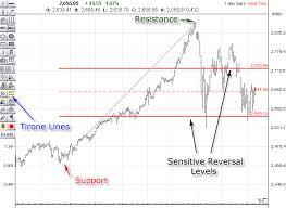 Tirone Lines Marketvolume Com