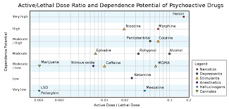 Ld50 Chart Drug Harmfulness Wikipedia