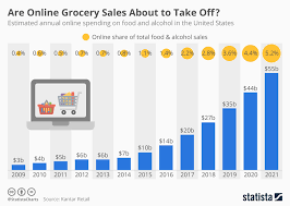 Grocery Chart Chart Are Online Grocery Sales About To Take Off Statista