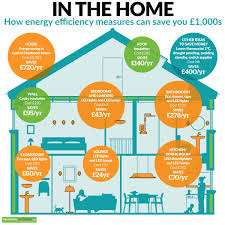 Energy Efficient Can Lights Energy Efficient Solutions Hovey Electric Power Blog