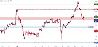 Us Dollar Reversal Continues Eur Usd Gbp Usd Usd Cad