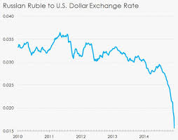 Russian Ruble Chart Russian Ruble To Usd Chart Commodity Market Crude Oil