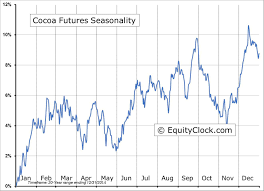 Cocoa Futures Chart Weighing Up Cocoa It Looks Close To A Bottom Seeking Alpha