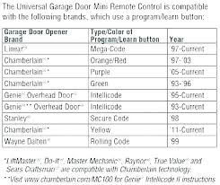 Chamberlain Klik1u Compatibility Chart Clicker Garage Door Opener Manual Frontdoorapp Co
