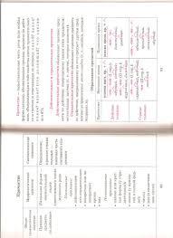 Ответы mail ru Русский язык класс Контрольные вопросы и  Русский язык 7 класс Контрольные вопросы и задания по теме причастия 7 класс Баранов стр 72 помогите пожалуйста