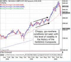 Mdm Stock Chart Mdm Important Update Stock Market Timing Reports Stock