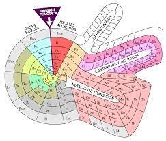 Archivo:Tabla periódica espiral.svg - Wikipedia, la enciclopedia libre