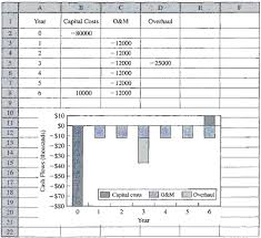 Excel Cash Flow Diagram Drawing Cash Flow Diagrams With A Spreadsheet Engenieering