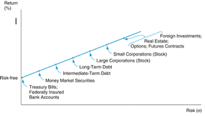 Risk Vs Return Chart Risk And Return Will Always Be Related