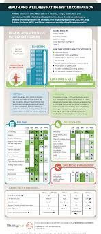 How Leed The Living Building Challenge Well And Fitwel Compare On