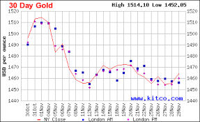Kitco 30 Day Gold Chart Gold Chart Last 30 Days