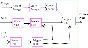 Function Structure Diagram New Product Design