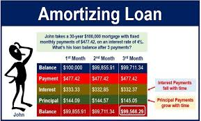 How To Amortize A Loan Amortizing Loan Definition And Meaning Market Business News