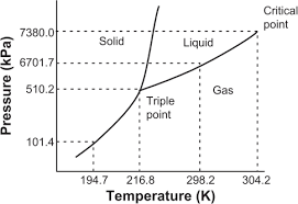 Co2 Phase Chart Triple Point Phase Diagram For Pure Co2 7 14note Adapt Open I