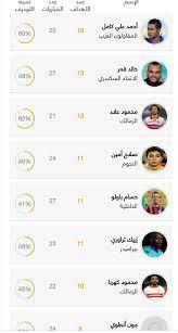 ترتيب هدافى الدوري المصري 2017