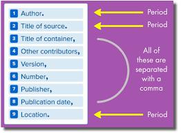 Diagrams for MLA   APA Citations sop example