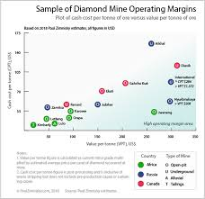 the figure above provides a sample of cur diamond mine operating margins based on 2018 estimates where operating margin is considered value per tonne