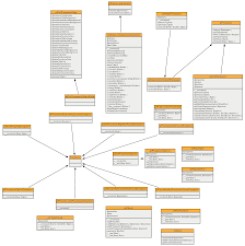 github   jakobwesthoff phuml  phuml is fully automatic uml diagram    class diagram of the phuml generator