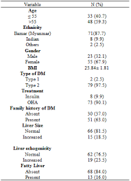 Determinants Of Abnormal Liver Function Tests In Diabetes