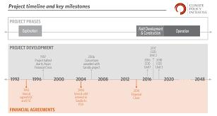 Timeline Milestones Sarulla Project Timeline And Key Milestones Cpi
