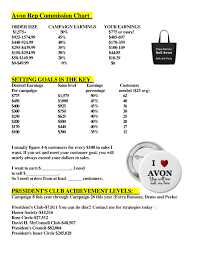 Avon Commision Chart 2017 How Much Can Someone Make Selling Avon How Much Commission