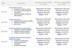 Graphic Design Jobs Vancouver Salary International Tech Hiring A Salary Guide Vanhack