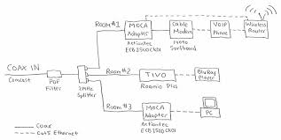 setting up a moca network for tivo page 33 tivocommunity forum actiontec ecb2500c wiring diagram at Actiontec Network Diagram