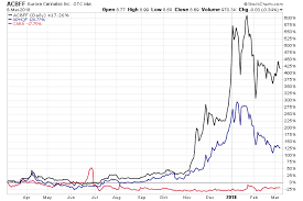 Acbff Stock Price Chart Marijuana Penny Stocks What You Need To Know About Acbff