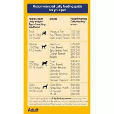 Dog Food Chart By Weight And Age What Amount Of Pedigree Is Needed For A 4 Month Puppy Quora