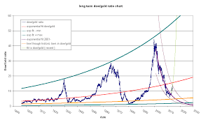 The Dow Gold Ratio Arlequin