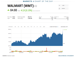 Walmart Announces 20 Billion Buyback To Boost Its Stock