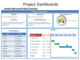 Project Portfolio Management Chandoo Creating a Dashboard in Excel project portfolio dashboard template excel sample project dashboard excel Project Status