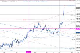 Gold Price Chart Xau Breakout Testing Resistance At Six