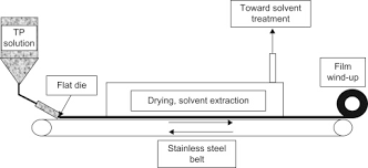 Cast Film Extrusion An Overview Sciencedirect Topics