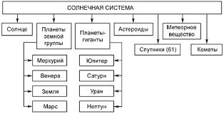 Солнечная система её модель и строение Планеты солнечной системы Состав солнечной системы