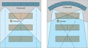 Small Picture Environmental Considerations and Human Factors for Videowall