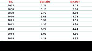 Son 10 yılın Benzin-Mazot Fiyatları - YouTube
