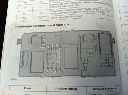 2007 focus fuses passionford the manual thats in the car shows a completely different picture to the fuse box and the fuses are numbers f on the fuse box but in the manual as shown