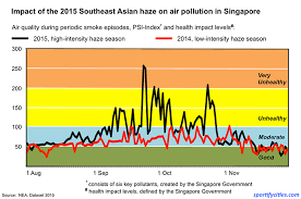 Singapore Air Pollution Sportify Cities