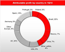 Where Banco Santander Is Experiencing Growth And Where It Is