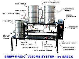 Single Infusion Mash Temperature Chart Rims Herms Which Is Right For You
