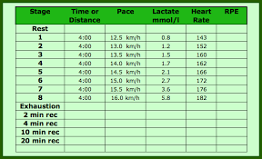 Lactate Science And Running