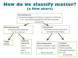 60 Hand Picked Flow Chart Of Classification Of Matter