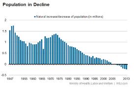 Japan Population Chart Japans Population Problem In Five Charts Japan Real Time