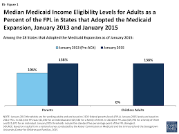 Medicaid Eligibility Income Chart 2015 Modern Era Medicaid Premiums And Cost Sharing Section 4