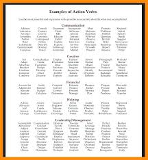 resume verbs list resume power verbs co strong resume verbs list