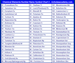 Atomic Number Chart Of Elements Chemical Elements Chart 2 Element Chart Atomic Number