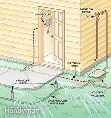 fixing sprinkler systems family handyman Wiring Diagram To Wire A Lawn Sprinkler Pump And Timer figure a how a sprinkler system works illustration