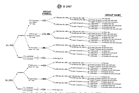 Uscs Soil Classification Flow Chart Fig No 4 Flow Chart For Classifying Coarse Grained